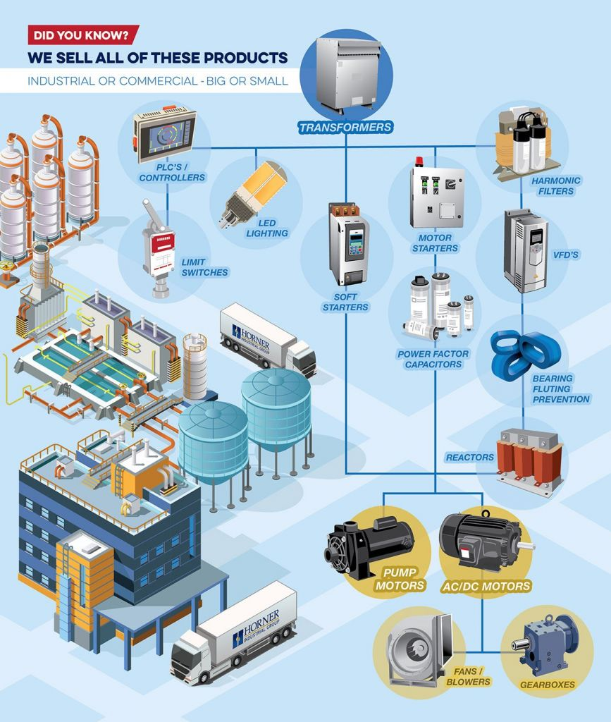 Midwest Industrial Products Services Amp Solutions Horner