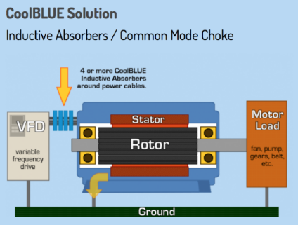 Coolblue Inductive Absorbers Horner Industrial